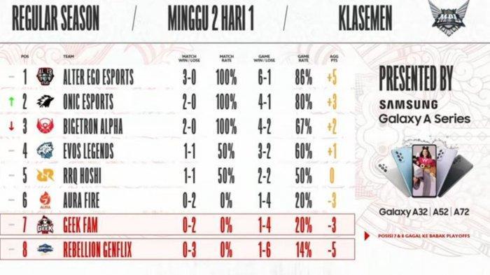 Klasemen MPL Season 8 Week 2 Hari Pertama