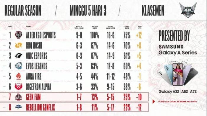 Klasemen MPL Season 8 Week 3 Hari Ketiga, Minggu (12/9/2021)