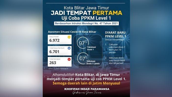 Kota Blitar Jadi Tempat Pertama Uji Coba PPKM Level 1 Jawa-Bali