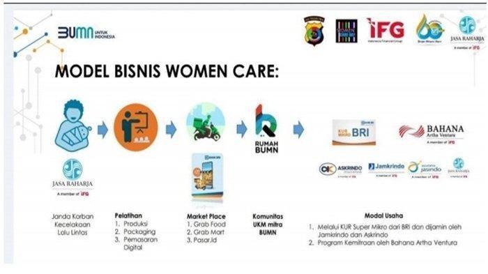 Launching Program Women Care di Nusa Tenggara Timur