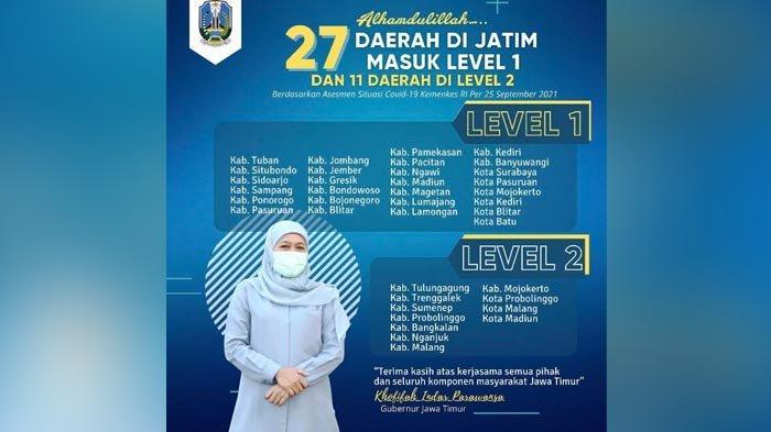 Kasus Menurun, Level 1 dan Tracing Jawa Timur Terus Meningkat