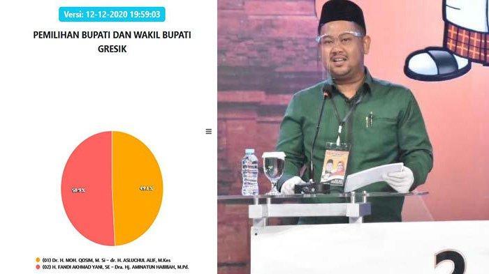 Update Real Count Hasil Pilkada Gresik 2020: Hampir Rampung, Yani-Aminatun Masih Unggul Tipis