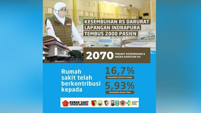 Tembus 2070 Pasien Sembuh di RS Lapangan Indrapura, Covid-19 Hunter Siap Jemput Bola