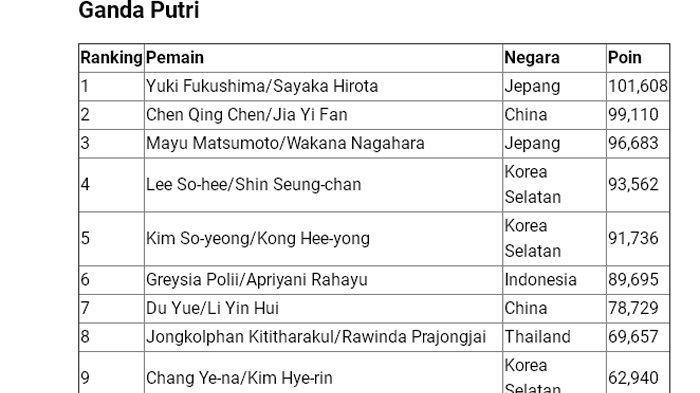 Ranking BWF Greysia Polii/Apriyani Rahayu.