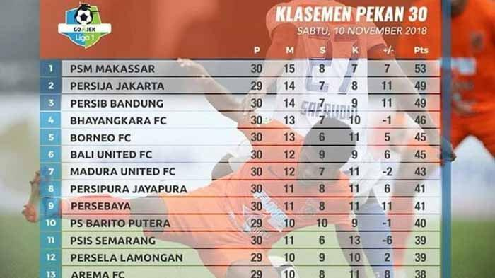 Persebaya Kalahkan PSM Makassar, Arema FC Melorot di Posisi Ke-13