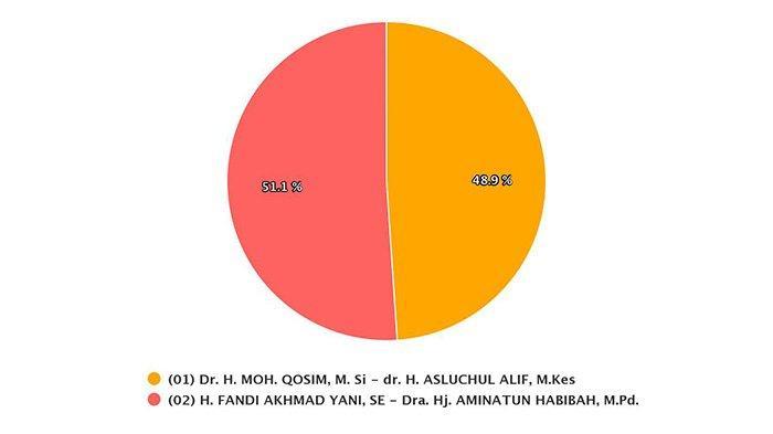 Real Count Pilkada Gresik sudah berada pada angka 94 persen, Yani-Aminatun masih unggul, Minggu (13/12/2020).