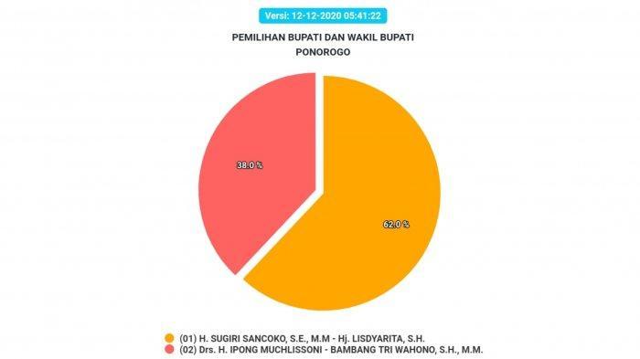 Hasil Pilkada Ponorogo 2020 sementara Sabtu (12/12/2020)