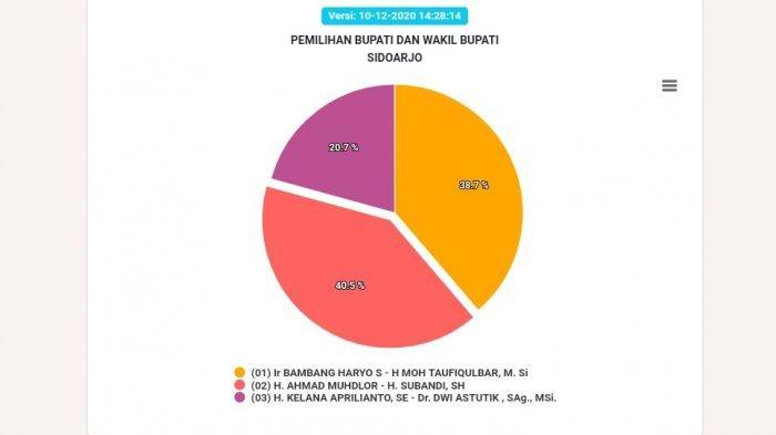 Hasil sementara Pilkada Sidoarjo 2020
