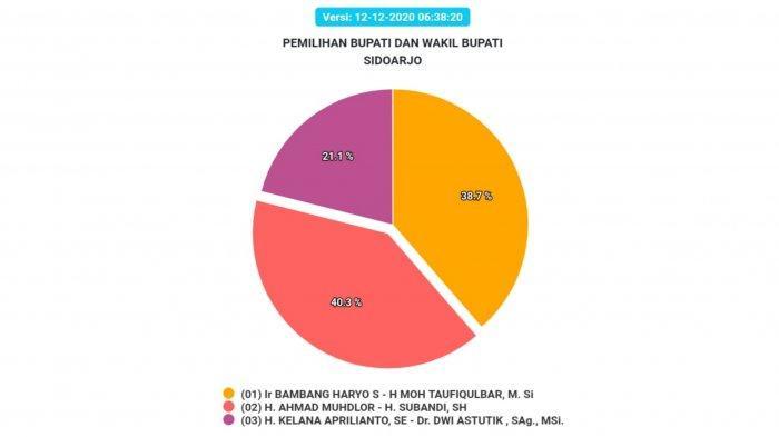 Hasil Pilkada Sidoarjo 2020 sementara, Sabtu (12/12/2020) pagi.