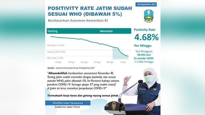 Positivity Rate Jatim di bawah 5% Sesuai Standar WHO, Gubernur Khofifah Minta Tetap Disiplin Prokes