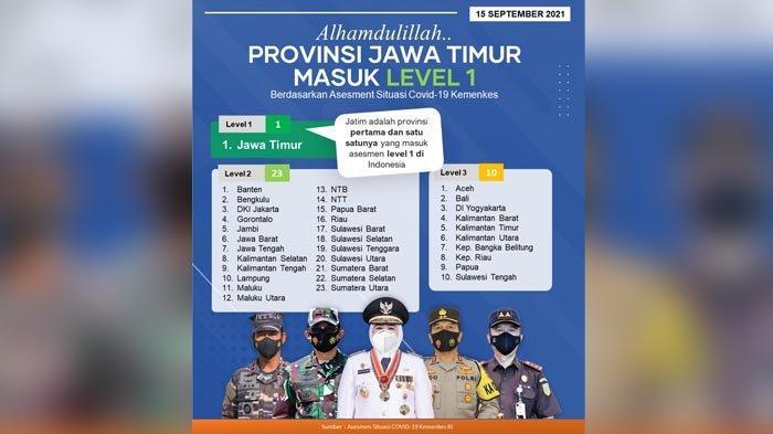 Jatim Satu-satunya Provinsi yang Masuk Level 1 se Indonesia, Khofifah: Hasil Kekompakan Semua Pihak