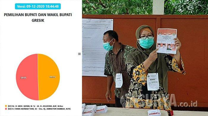 Update Hasil Pilkada Gresik 2020: Qosim-Alif Unggul Tipis, Cek Data di www.pilkada2020.kpu.go.id