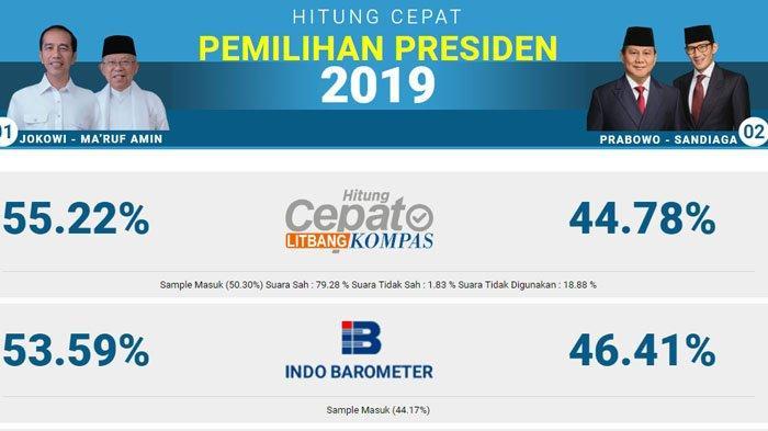 Real Count - Jokowi & Prabowo Unggul di Masing-masing TPS, Selisih Quick Count Masih 2 Digit