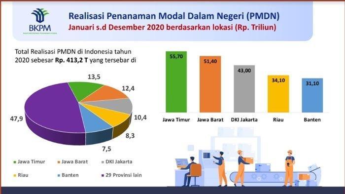 Realisasi Investasi Dalam Negeri, Jawa Timur Tertinggi di Indonesia Sepanjang 2020