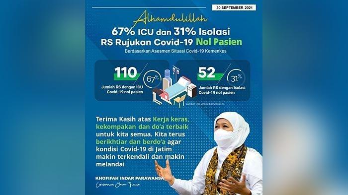 Alhamdulillah, 67% ICU dan 31% Isolasi Rumah Sakit Rujukan Covid-19 di Jawa Timur Nol Pasien