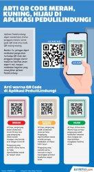 Makna Warna Hijau-Kuning-Merah pada Barcode PeduliLindungi