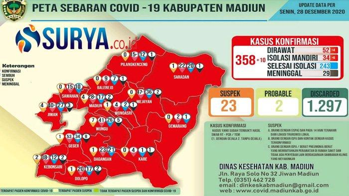Dua Kades di Kabupaten Madiun Meninggal karena Covid-19, Total Positif Per 10 Juli Capai 4.939 Kasus