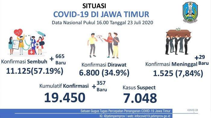 Dalam Seminggu, Jumlah Kesembuhan Pasien Covid-19 di Jawa Timur Melebihi Kasus Baru