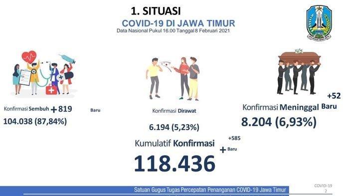 Hasil PPKM Selama Dua Tahap, Rate Of Transmission Jatim Sudah di Bawah 1