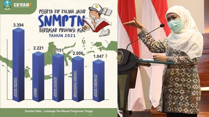 Siswa Jatim Terbanyak Diterima di PTN Jalur Reguler, KIP SNMPTN dan SBMPTN 2021
