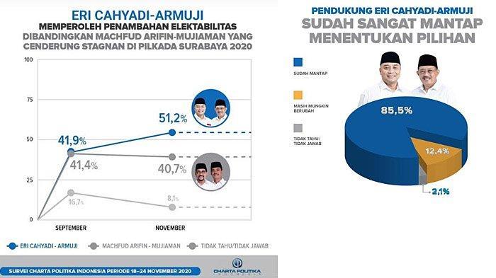 Survei Charta Politica: Elektabilitas Eri Cahyadi-Armuji di Atas 50 Persen, Strong Voters 85 Persen