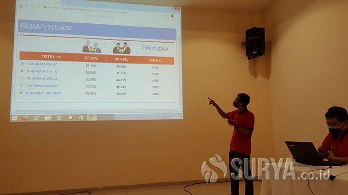 Hasil Final Pilkada Surabaya 2020 Versi Hitung Cepat SSC: Eri Cahyadi Unggul Selisih 14,68 Persen