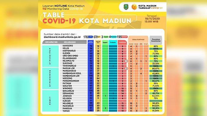 Dalam Dua Hari, Tujuh Warga Kota Madiun Terkonfirmasi Covid-19