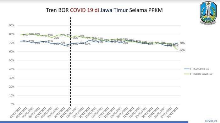 BOR Isolasi Covid-19 Jatim Menurun di PPKM Jilid 2, Gubernur Minta Tambah Kapasitas Ruang Perawatan