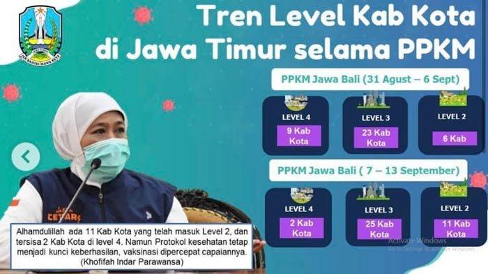 PPKM Level 4 di Jatim Sisa Dua Daerah, Khofifah Minta Wilayah yang Turun Level Perketat Prokes