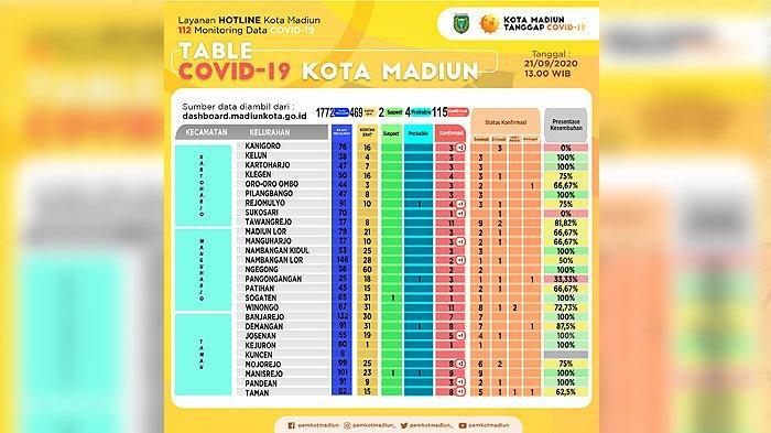 11 Tenaga Kesehatan di RSUD dr Soedono Madiun Terkonfirmasi Positif Covid-19