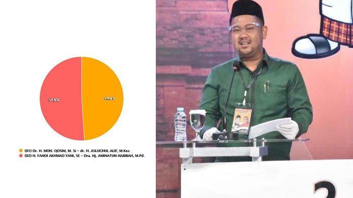 Update Hasil Pilkada Gresik 2020 Sementara: Yani-Aminatun Unggul Tipis, Cek di pilkada2020.kpu.go.id