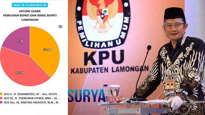 Update Hasil Pilkada Lamongan 2020: YesBro Unggul 42,5 Persen, Kecamatan Paciran Jadi Lumbung Suara