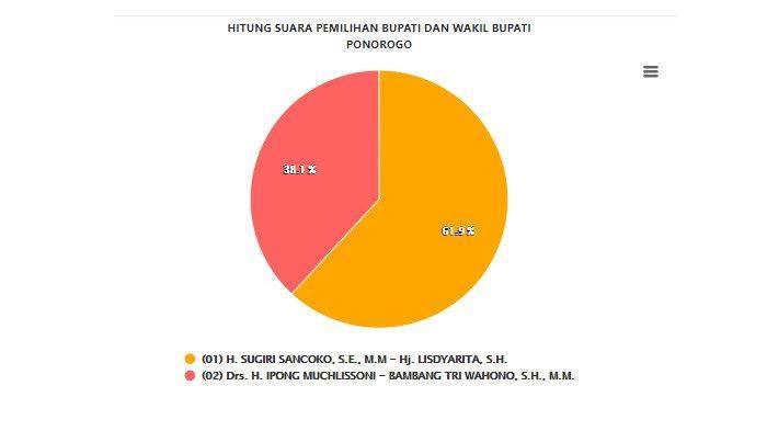 UPDATE Pilkada Ponorogo 13 Desember: Sancoko-Lisdyarita Unggul Lebih dari 50%, Begini Reaksi PDIP