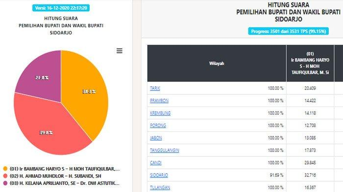 update hasil Pilkada Sidoarjo 2020, Kamis (17/12/2020)