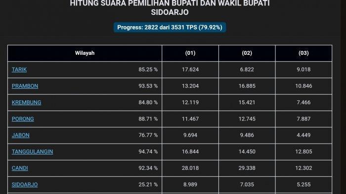 UPDATE Hasil Pilkada Sidoarjo 13 Desember: Gus Muhdlor-Subandi dan BHS-Taufiqulbar Cuma Beda 2,3%