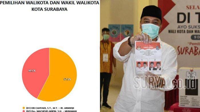 Update Hasil Pilkada Surabaya 2020 Sementara: Eri-Armuji Unggul 57,5 Persen: Tak Ada Euforia