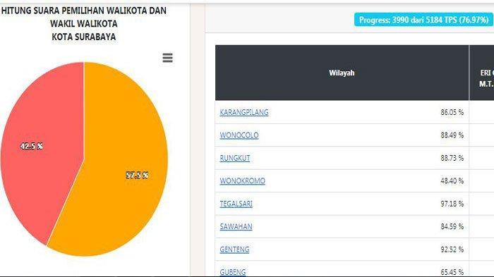 Update hasil Pilkada Surabaya 2020 menurut real count KPU hari ini, Minggu 13 Desember 2020. Eri Cahyadi masih memimpin