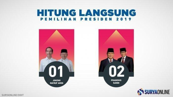 UPDATE Hasil Real Count KPU Pilpres 2019 Jokowi Masih Unggul dari Prabowo, Total Data Masuk 0,623%