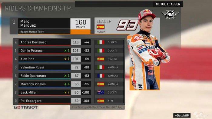 UPDATE Klasemen MotoGP Terbaru Seusai Race Assen 2019, Marc Marquez Masih Memimpin, Valentino Rossi?
