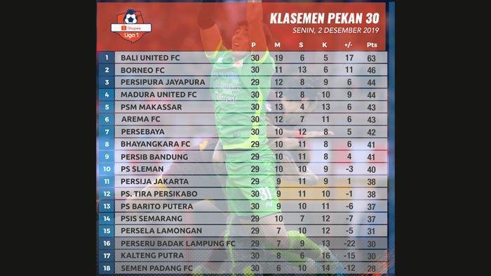 Update Klasemen Persebaya Setelah Taklukkan Madura United, Bajul Ijo Selisih 1 Poin dari Arema FC