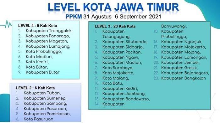 Daerah dengan PPKM Level 4 di Jatim Sisa 9 Kabupaten/Kota, Gubernur Khofifah Berharap Terus Menurun