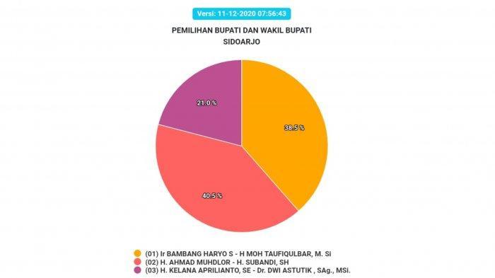 Hasil Pilkada Sidoarjo 2020 sementara Jumat (11/12/2020) pagi