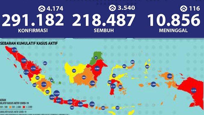 Update Virus Corona di Jatim dan Indonesia, Kamis 1 Oktober 2020: Tambah 314, Total 44058 Kasus