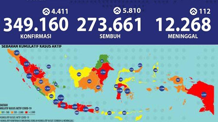 Update Virus Corona di Jatim dan Indonesia, Kamis 15 Oktober 2020: Tambah 267, Total 48161 Kasus