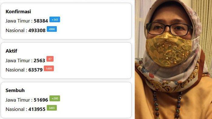 Update Virus Corona di Jatim, Sabtu 21 November 2020: Tambah 17 Kasus, Lumajang Zona Merah Covid-19