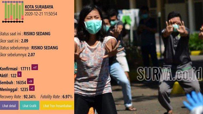 Update Virus Corona di Surabaya, Senin, 21 Desember: Tambah 47 & RS Lapangan Indrapura Tambah Bed