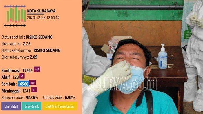 Update Virus Corona di Surabaya, Sabtu 26 Desember: Tambah 39 & Persiapan Razia Malam Tahun Baru
