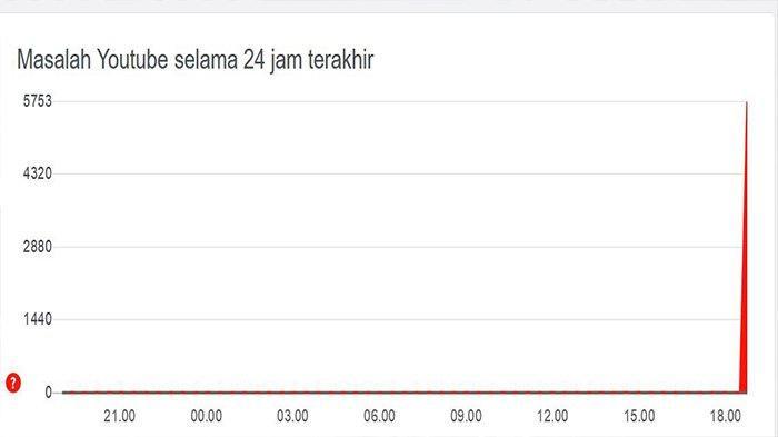 Sebanyak 5600 laporan masuk sejak pukul 18.30 WIB mengenai akses Youtube yang sedang terkendala, Senin (14/12/2020).