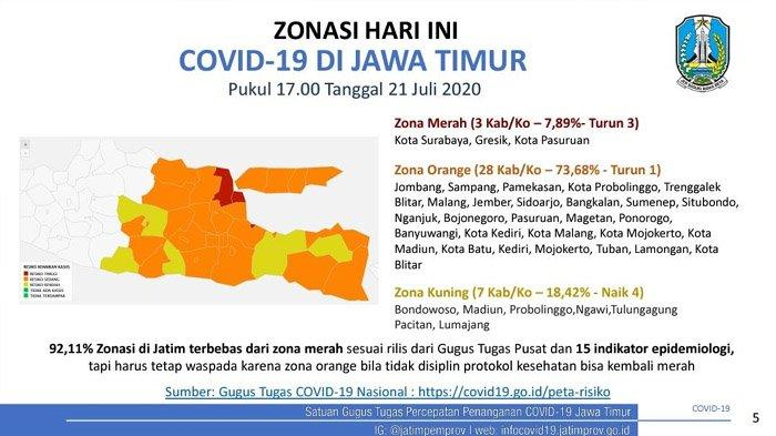 Jumlah Pasien Covid-19 yang Sembuh di Jawa Timur Capai 10 Ribu, Zona Merah Sisa 3 Daerah