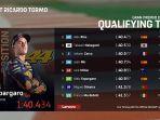 hasil-kualifikasi-motogp-eropa.jpg